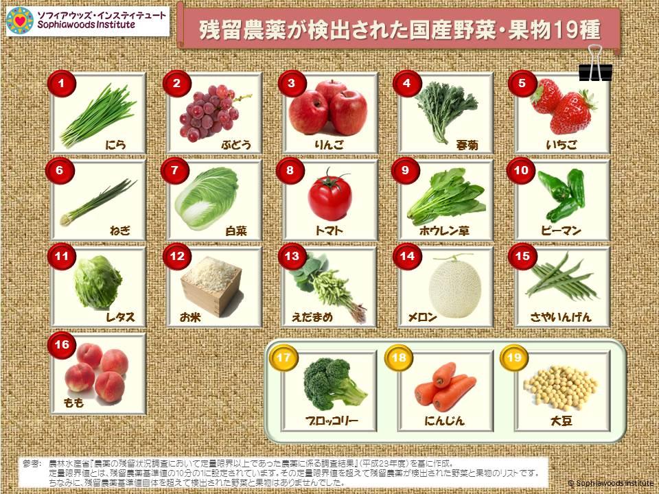 残留農薬が検出された国産作物