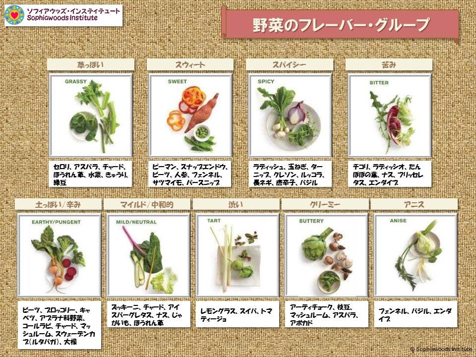 野菜のフレーバーグループ