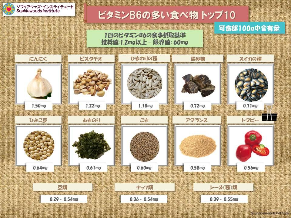 ビタミンB6の多い食品