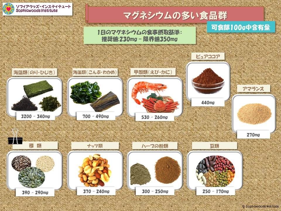 マグネシウムの多い食品群