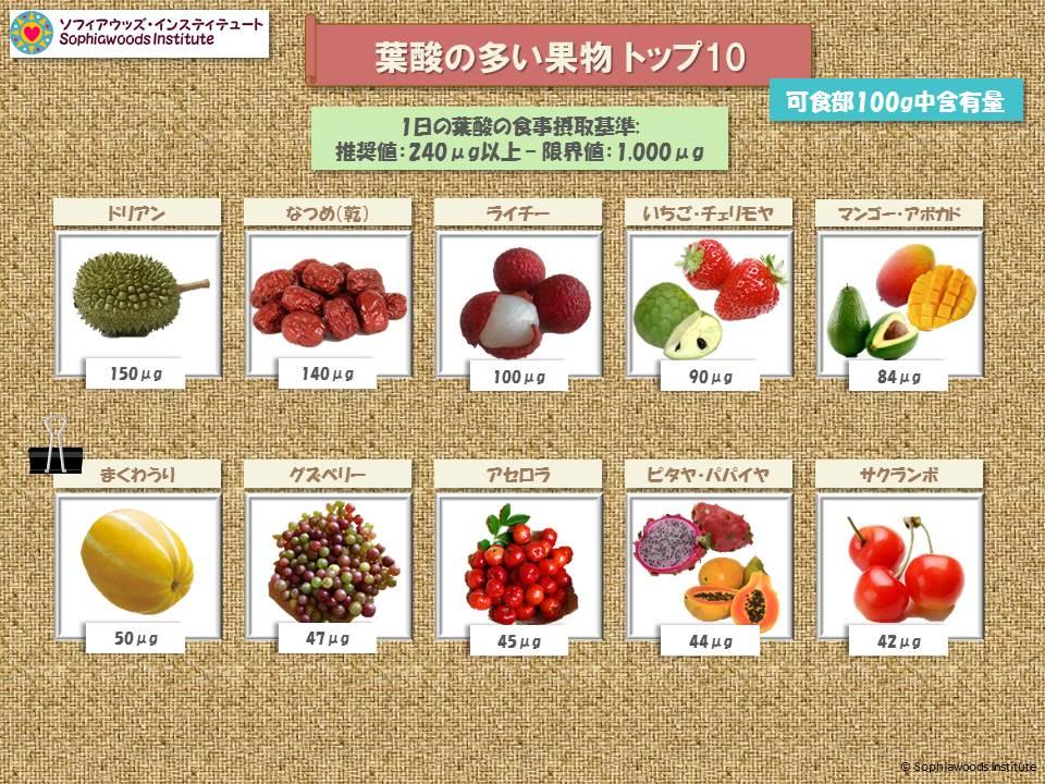 葉酸 果物