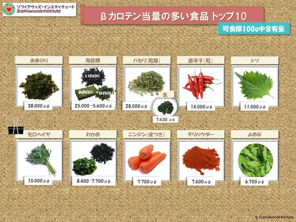 ベータカロテンの多い食品