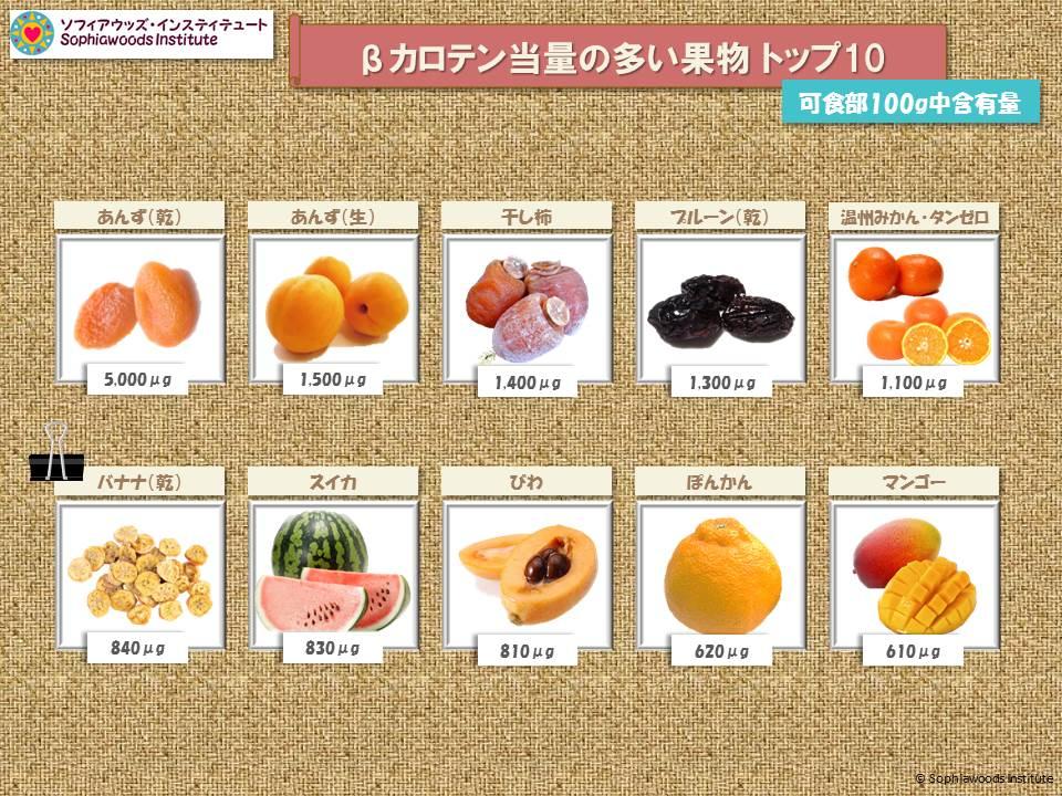 βカロテン果物1