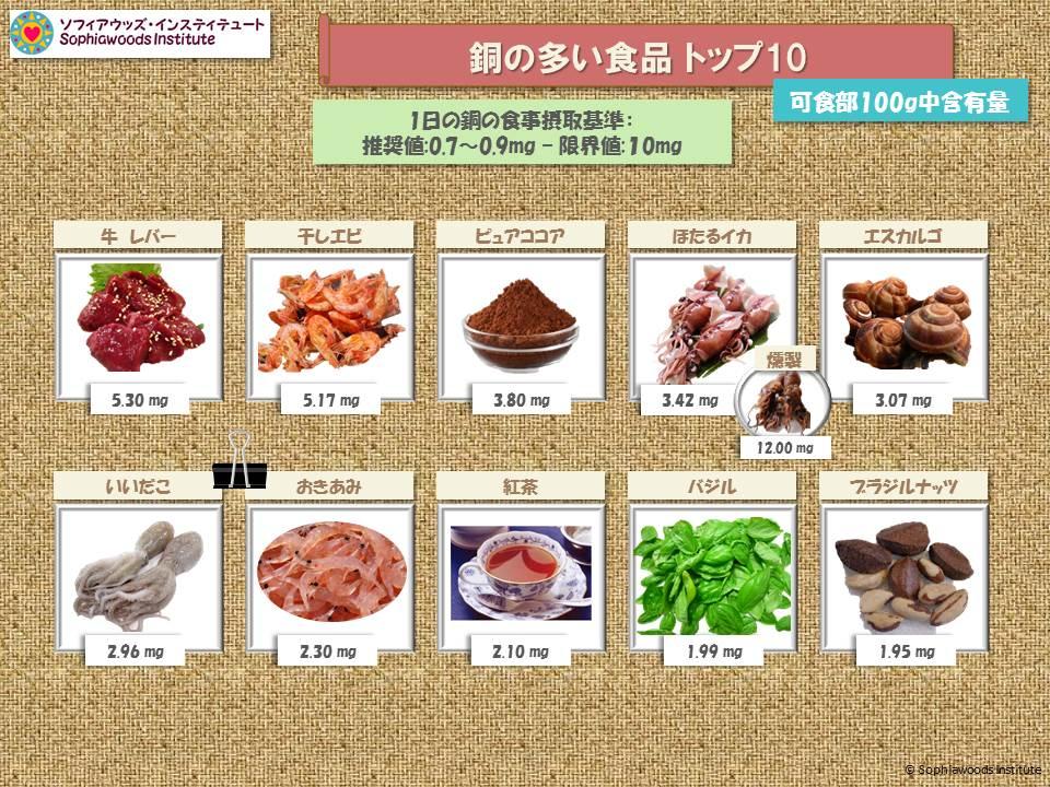 銅の多い食品
