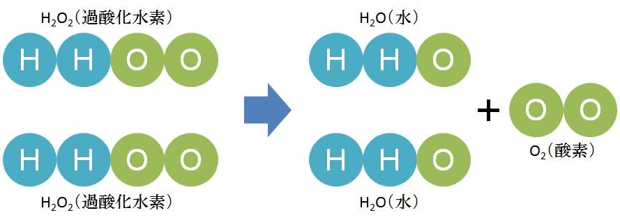 水素水って本当に効果があるの?...