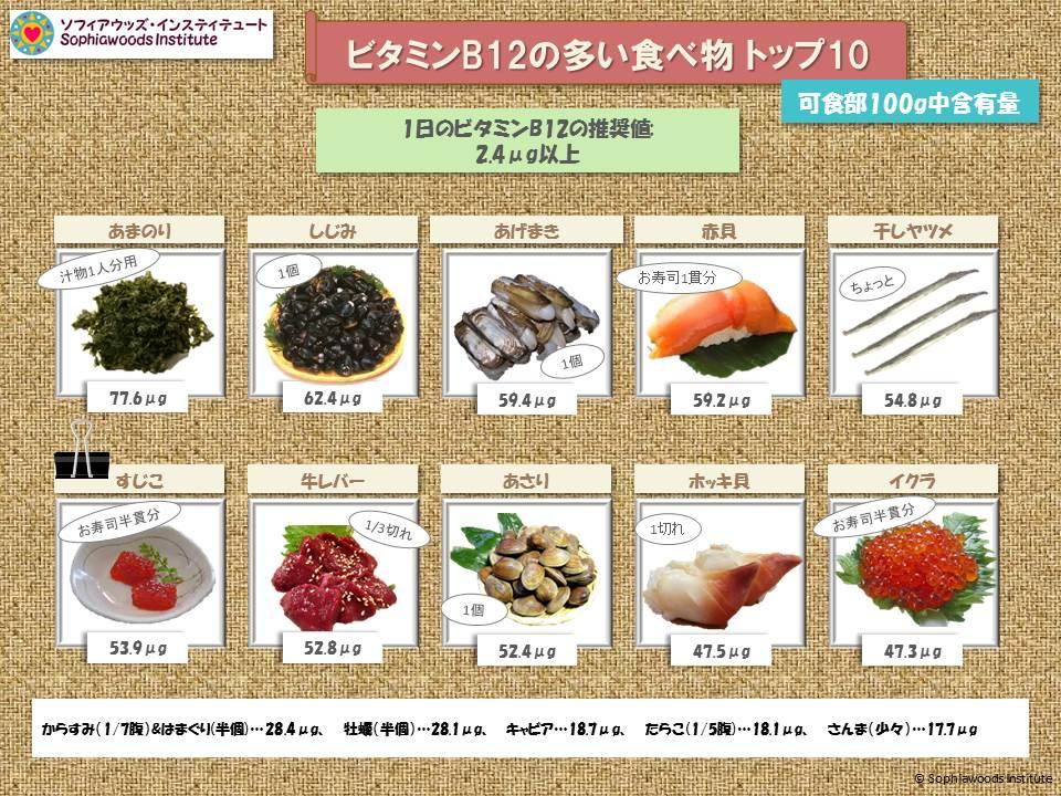 B12 の 食べ物 ビタミン ビタミンB12食べ物ランキング
